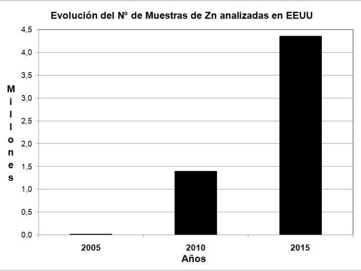 LA IMPORTANCIA DEL ZINC, EL CUARTO NUTRIENTE