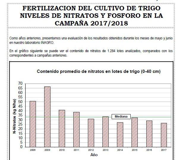 BOLETIN TRIGO 2017  – Niveles de nitratos y fósforo detectados en mayo y junio.